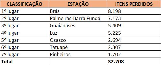 Ranking das Estações 2018