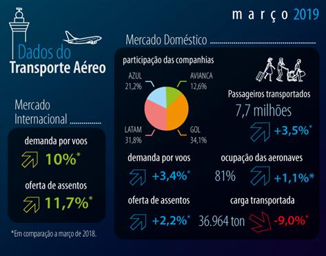 dados do transporte aéreo