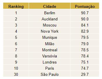 Top 10 do ranking de Mobilidade