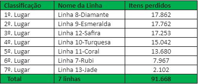 Ranking Linhas 2019