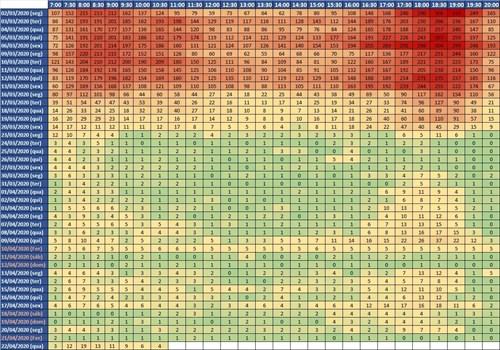 Tabela CET Waze