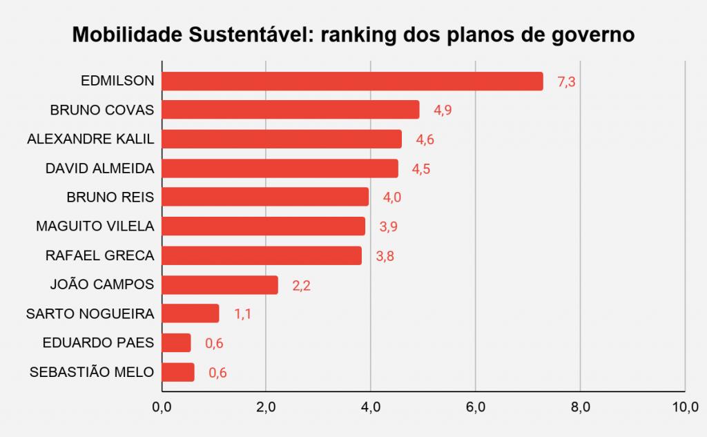 Mobilidade Ranking