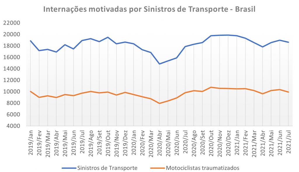 Sinistros Brasil